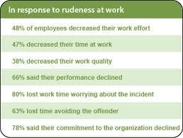 rudeness at work