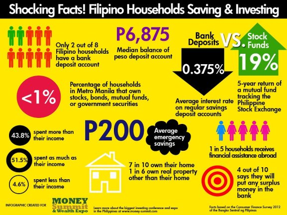 Infographic from the Money Summit & Wealth Expo 2012